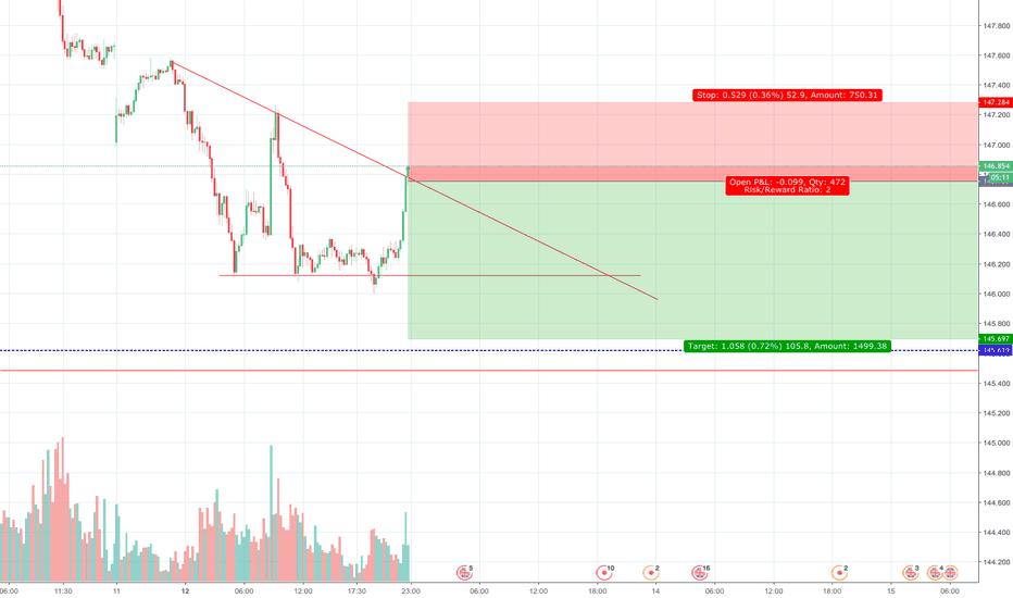 GBPJPY: GBP/USD Bearish Descending Triangle