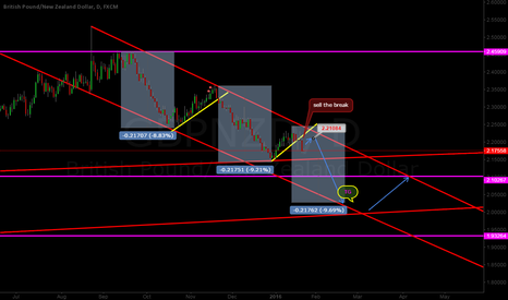GBPNZD: GBPNZD u can try to sell .............