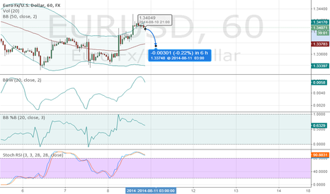 EURUSD: RISE CORRECTION IS OVER