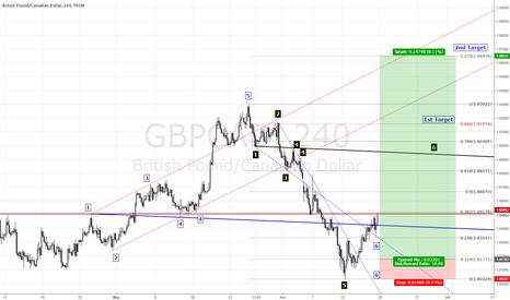 GBPCAD: https://www.tradingview.com/x/XgRQNpeE/