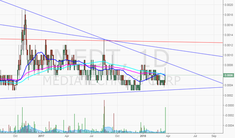 MEDT: $MEDT lotto play