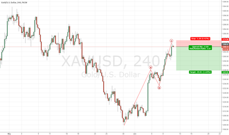 XAUUSD: Potential End of correction