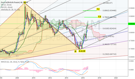 EURGBP: eurgbp further gain expexted