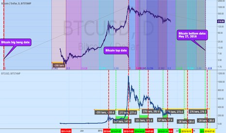 BTCUSD: Potential bitcoin bottom date: May 27, 2016