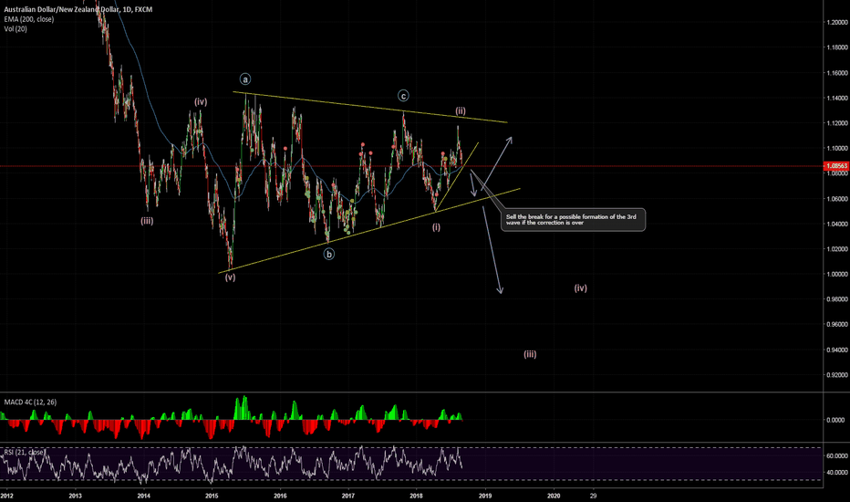 AUDNZD: AUDNZD - Possible 3rd Wave Coming Up