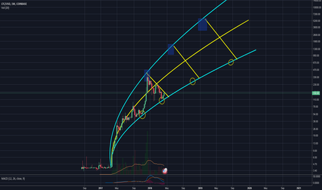 LTCUSD: LTC USD Parabolic Prediction