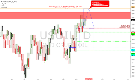 USOIL: USOIL: Uptrend failure is possible