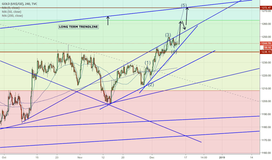 GOLD: GOLD, BUY FITFTH WAVE