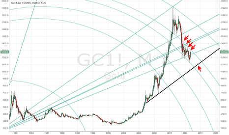 "GC1!: Gold to ""Sprial"" Downward in Price?"