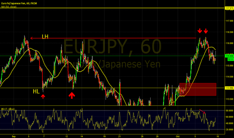EURJPY: Double Top on EUR/JPY