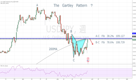 USDJPY: Gartley Pattern ?