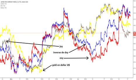 JXY: étude comparative de divers marchés