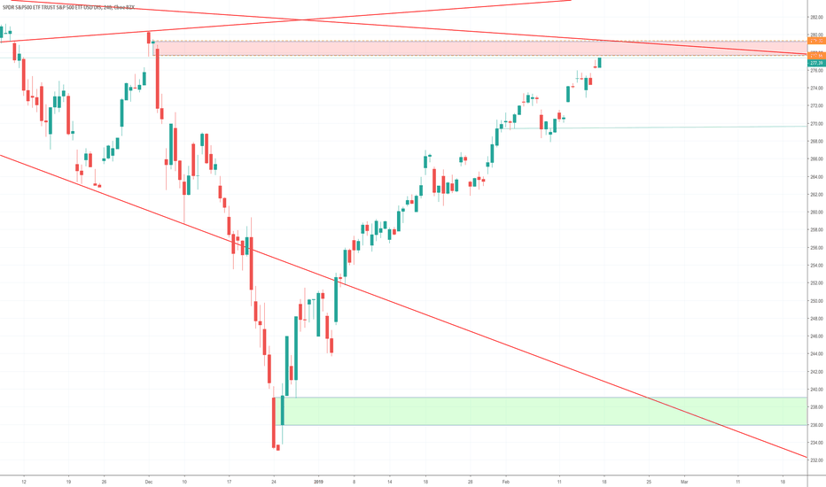 SPY: $SPY 4HR POTENTIAL SUPPLY