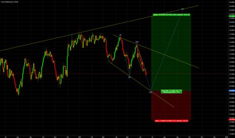 UKOIL: Long oil soon.