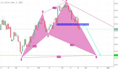 DXY: 美元指数,上涨鲨鱼模式,目标走C-D段,战略先抑后扬。