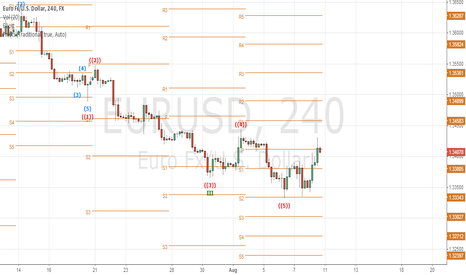EURUSD: USD Continue To Gain Advantage Over EUR