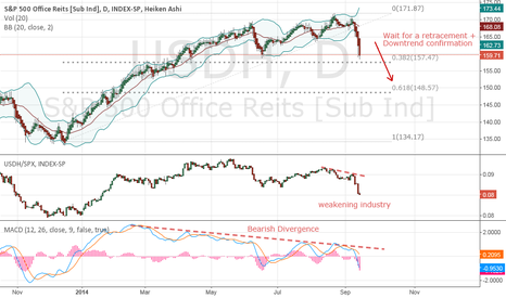 USDH: Short Office REITS