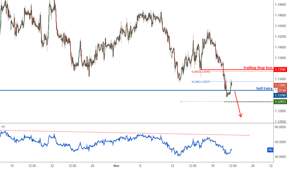 EURCHF: Possible trend shift in EURCHF – going short