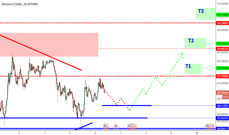 ETHUSD: ETHUSD Triangle: Watch For Support Zone 258 to 250.