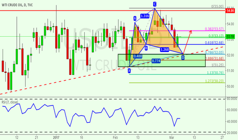 USOIL: There is a Cypher pattern in USOIL.