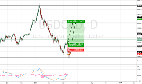USDCAD: USDCAD LTP Long position
