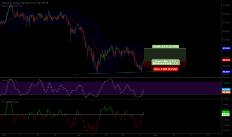 AUDJPY: AUDJPY. Long. Double Bottom. 2:1 Risk to Reward.