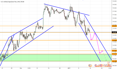 USDJPY: MORE DOWNSIDE FOR USDJPY