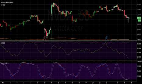 NVDA: NVDA Money flow and stochastic in a buy zone.