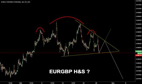 EURGBP: $EURGBP H&S or Bullish wedge?
