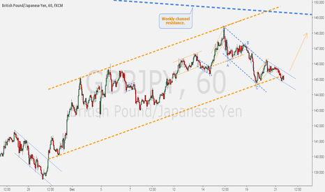 GBPJPY: GBPJPY - Hourly buy setup near weekly channel resistance.