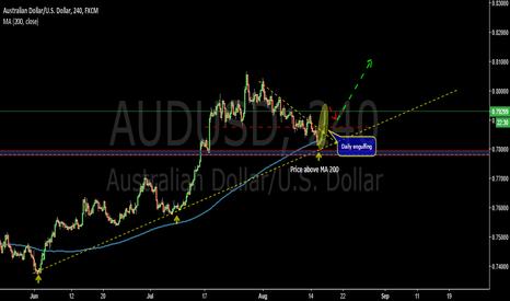 AUDUSD: Breakout structure-AUDUSD