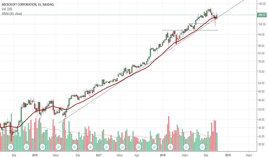 MSFT: $MSFT mantiene su tendencia intacta.