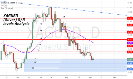 XAGUSD: XAGUSD (Silver) S/R levels Analysis