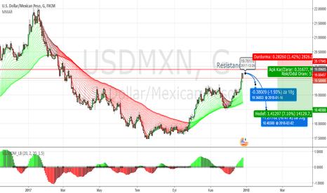 USDMXN: USDMXN   D1 Satış