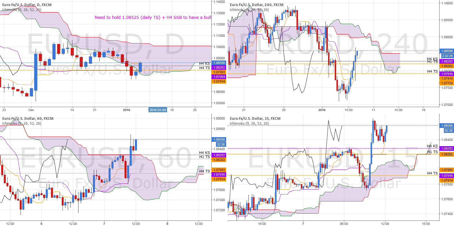 ICHIMOKU: EUR/USD BULLISH MOVE?