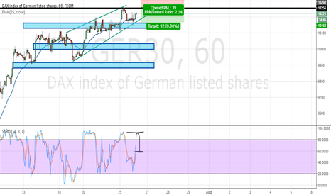 GER30: SHORT the DAX at 10250 using a pending order.