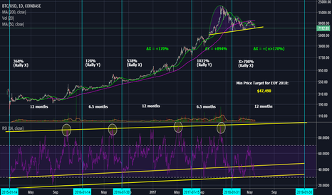 BTCUSD: Why $47,490 Is The Minimum Price Target for Bitcoin By Jan 2019