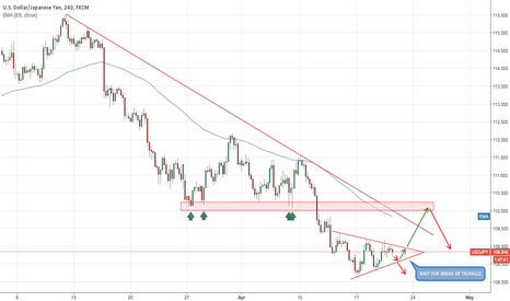USDJPY: WAITING FOR BREAK OF TRIANGLE UP/DOWN BEFORE ENTERING TRADE