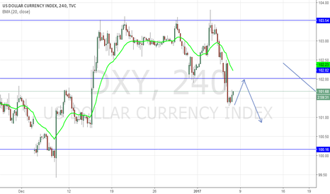 DXY: USD Go some up then Down move continue,,,