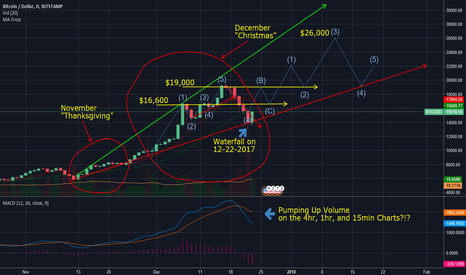 BTCUSD: BTC going to NEW HIGHS!?!?! Christmas Surprise!!!