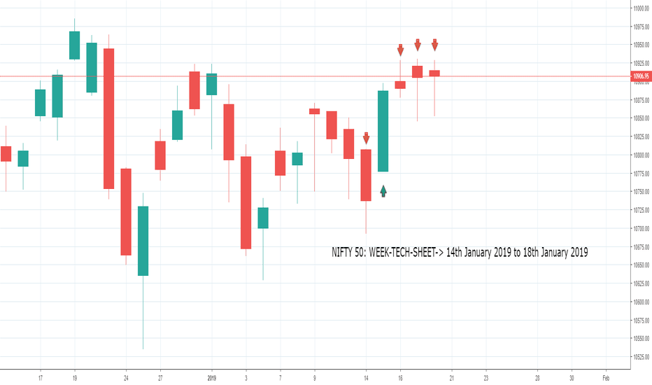 NIFTY: NIFTY 50: WEEK-TECH-SHEET-> 14th January 2019 to 18th January 20