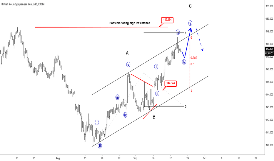 GBPJPY: Three-wave Rally on GBPJPY Can Be Ending - EW