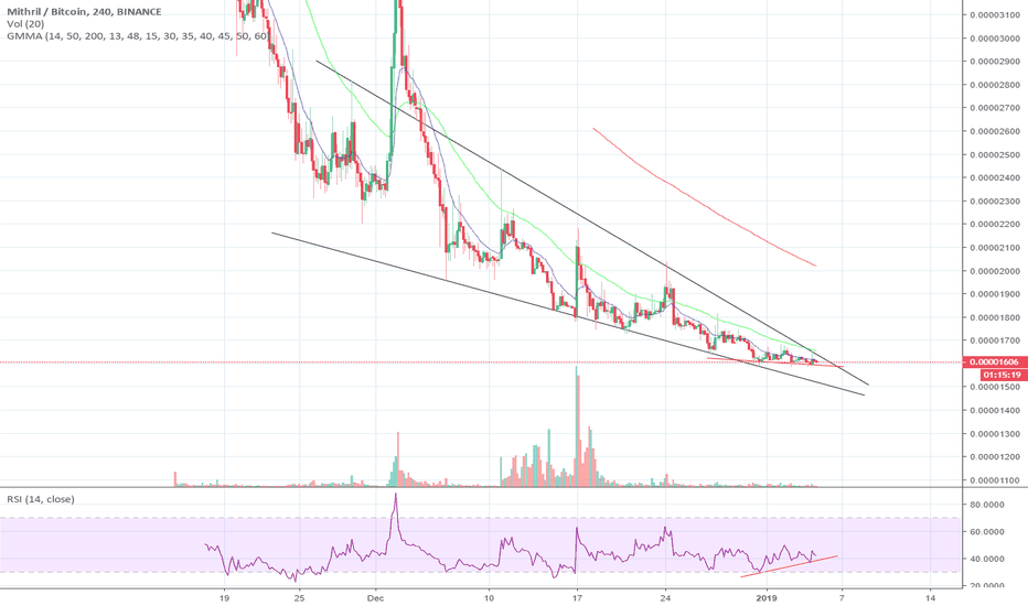 MITHBTC: MITH, falling wedge + daily/4h bull divergence, looking to pop!