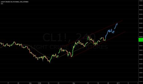 CL1!: US Oil   Long