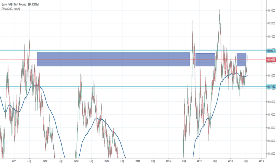 EURGBP: EURGBP - Analisi Price Action Pura