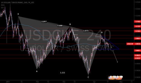 USDCHF: Pending Orders for USDCHF 121/ Breakout