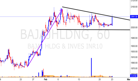 BAJAJHLDNG: Ready to break out