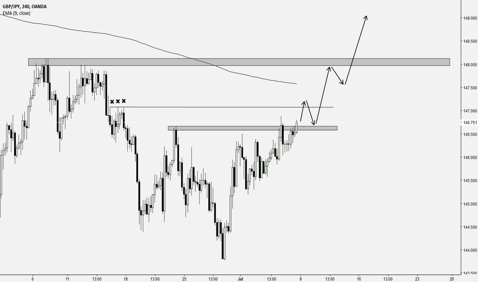 GBPJPY: GBPJPY this week my trading pair - one and only