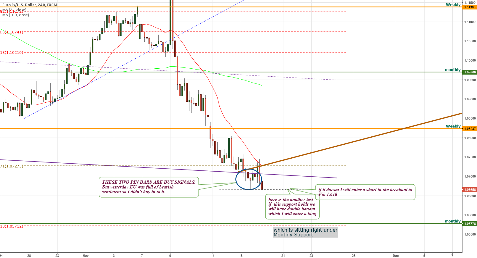 eurusd SHORT or LONG