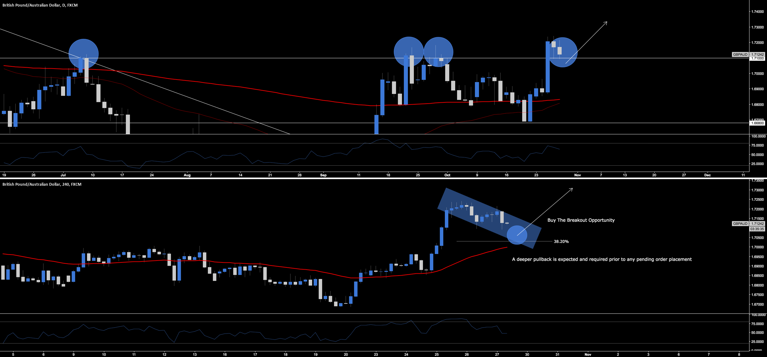 GBP.AUD - Break & Retest Long Opportunity